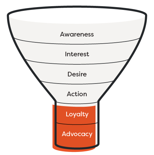 The 6 part sales funnel